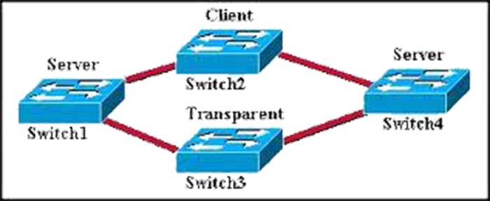 ccna 3 chapter 8 v4 0 answers Questions and except 2-3 question the other was the same switching is in ccna 3 exploration and access list is in ccna 4 ccna 2 chapter 9 2011 v40 answers 100.